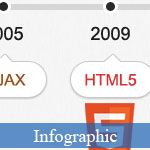 Infographies HTML5: Past, Present and Future