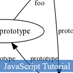 JavaScript Prototype: Quelques concepts de base