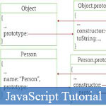 Learn more about JavaScript Inheritance with Tiny JavaScript Example Codes