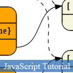 Learn Web Programming OOP JavaScript Language by Visual Object Graphs