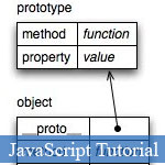 Simple Concepts of JavaScript Prototypal Inheritance